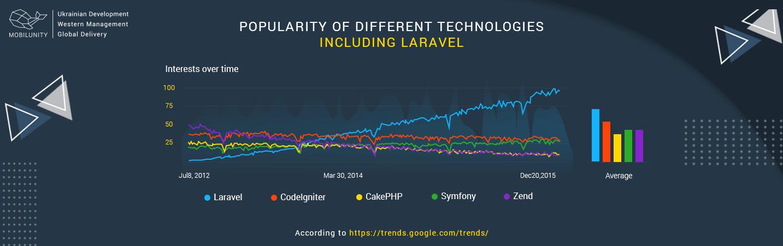 laravel-developmet-popularity